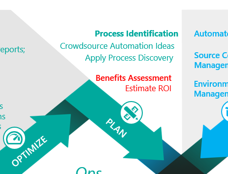 Rpa Plan Phase Benefits Assessment