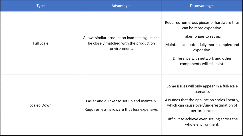 Environment Monitoring Table 4