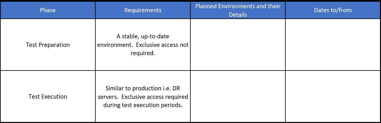 Environment Monitoring Table 6